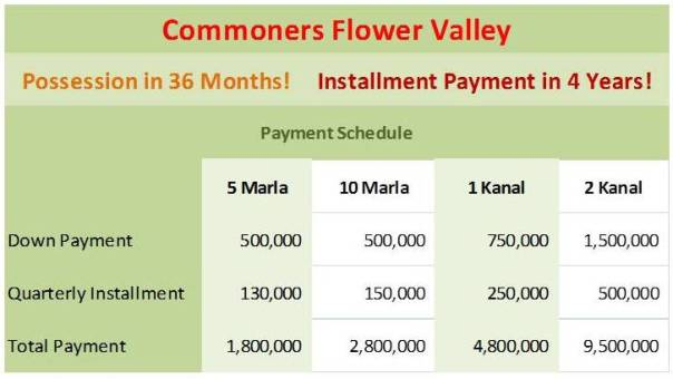 Payment Plan Commoners Sky Gardens Flower Valley