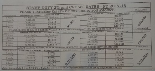 Stamp Duty and CVT Bahria Town Rawalpindi