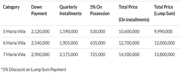 Ark Villas Lahore Payment Plan