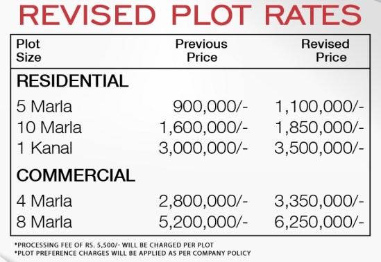Gwadar Central Plot Prices