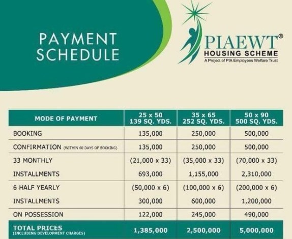 PIAEWT Plot Prices