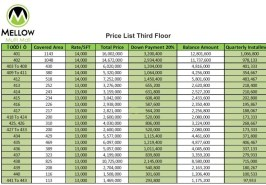 Mellow Mall Third Floor Prices
