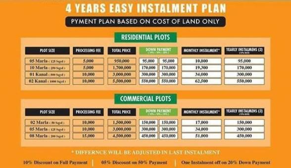 Palm City Gwadar Payment Plan