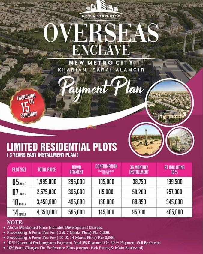 New Metro City Overseas Block Prices
