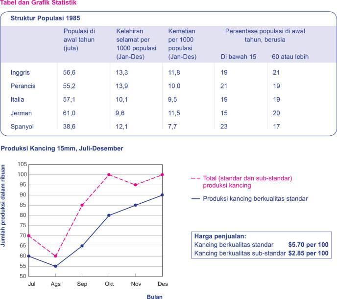 Contoh Soal Uji Penilaian Numerikan Tes Numerik SHL