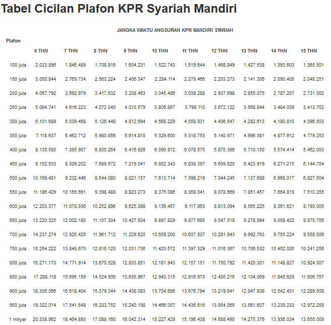 Tabel Angsuran KPR Bank Mandiri Syariah