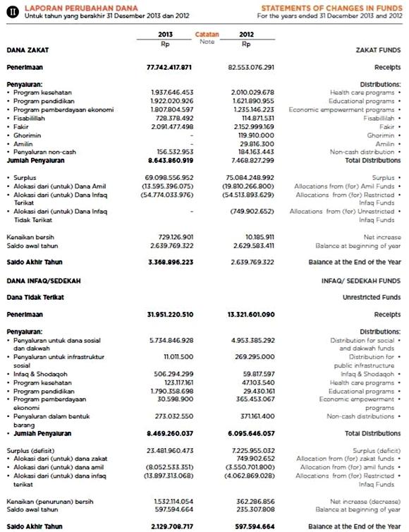laporan keuangan yayasan sosial