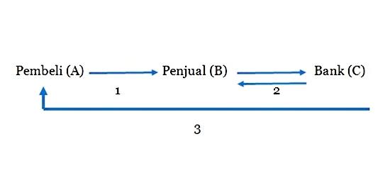 contoh-kasus-diskonto-piutang-wesel
