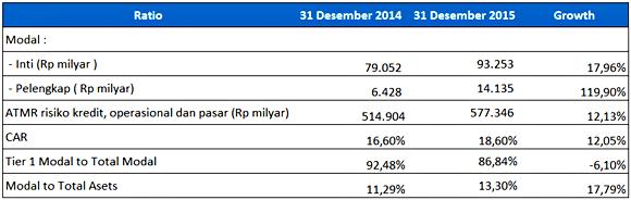 Data Modal Bank Mandiri 2014-2015