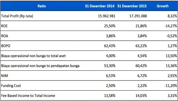 Earning & Efficiency BCA tahun 2014-2015