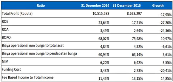 Earning & Efficiency BNI tahun 2014-2015