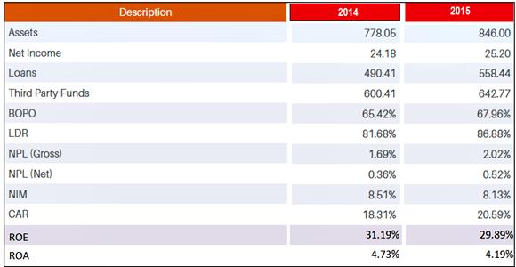 Data Keuangan BRI Tahun 2014 - 2015