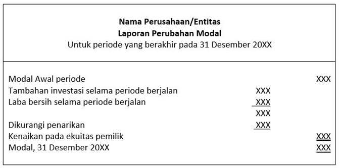format laporan perubahan modal