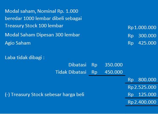 contoh modal saham ILC Computer Learning