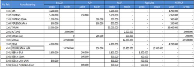 Neraca Lajur Excel