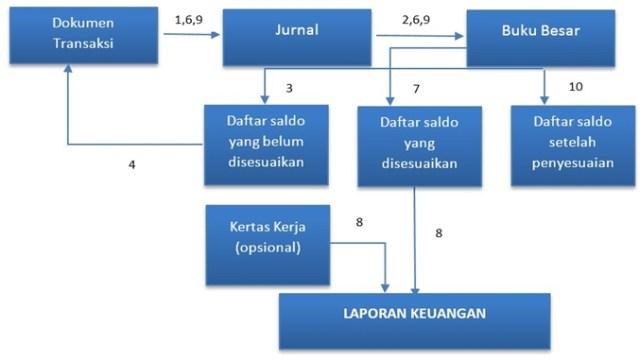 ururan proses siklus akuntansi lengkap
