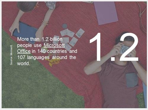 pengguna microsoft office di dunia
