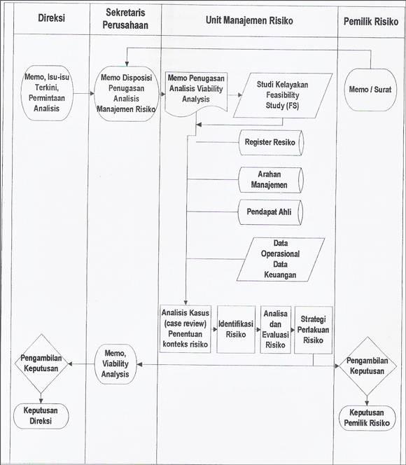 Contoh SOP Pembuatan Laporan Studi Kelayakan Bisnis