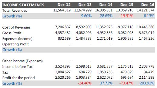 Contoh laporan laba rugi perusahaan tbk