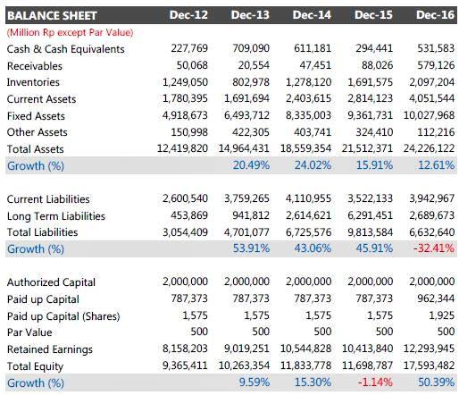 laporan keuangan perusahaan tbk 5 tahun terakhir