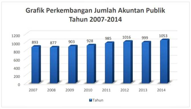 perkembangan-jumlah-akuntan-publik