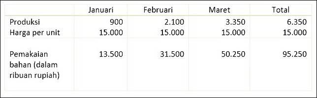 contoh rencana anggaran biaya pemakaian bahan langsung
