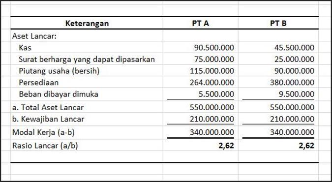 contoh analisis rasio laporan keuangan perusahaan tbk