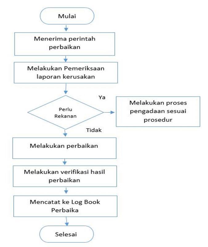 Contoh SOP Perusahaan - manajemen aset