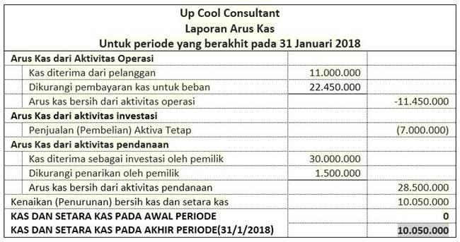 Contoh Laporan Keuangan Cafe Resto Excel Kumpulan Contoh Laporan