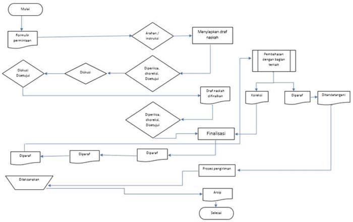 Contoh SOP Pembuatan Perjanjian