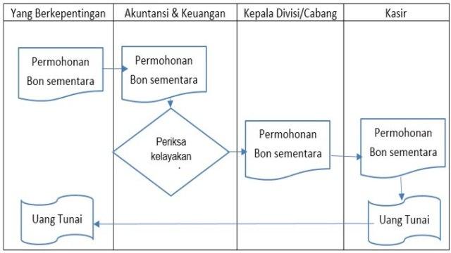Contoh Standar Operasional Prosedur Sop Pengeluaran Kas Bon