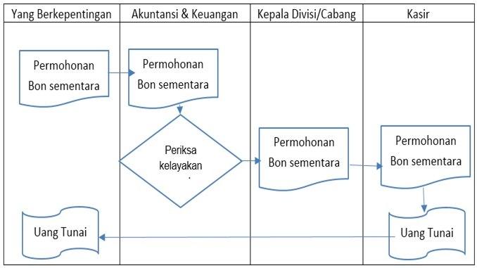 contoh flowchart SOP pengeluaran kasbon karyawan