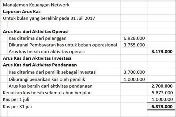 Contoh laporan Arus Kas Perusahaan Jasa