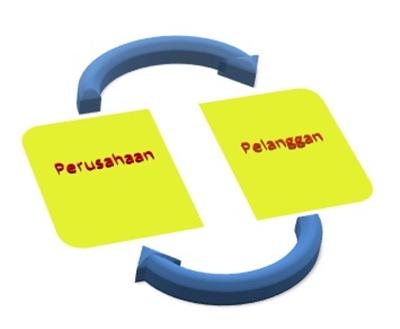 pengertian business to customer