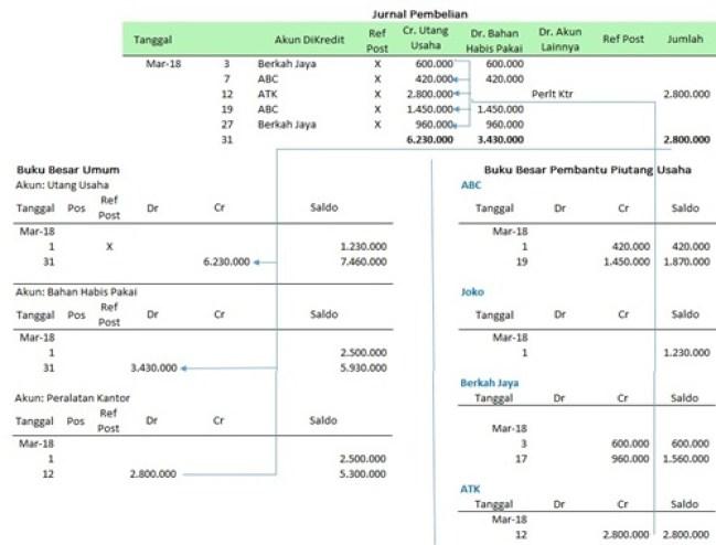 prosedur pencatatan jurnal khusus pembelian