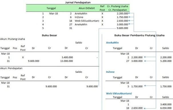 Cara mencatat jurnal pendapatan