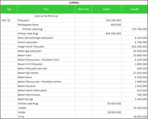 urutan laporan keuangan dari awal sampai akhir- Jurnal Penutup