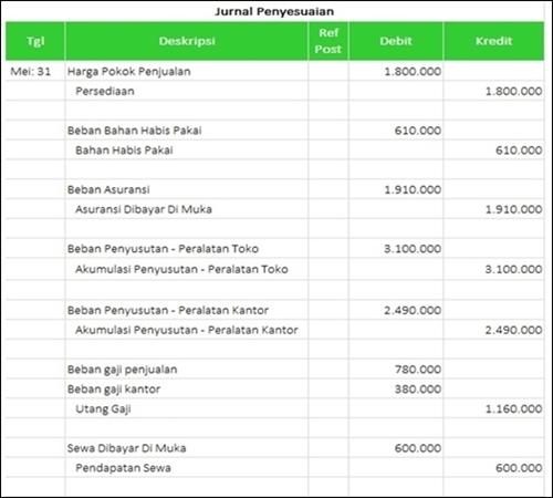 urutan laporan keuangan dari awal sampai akhir - Jurnal Penyesuaian