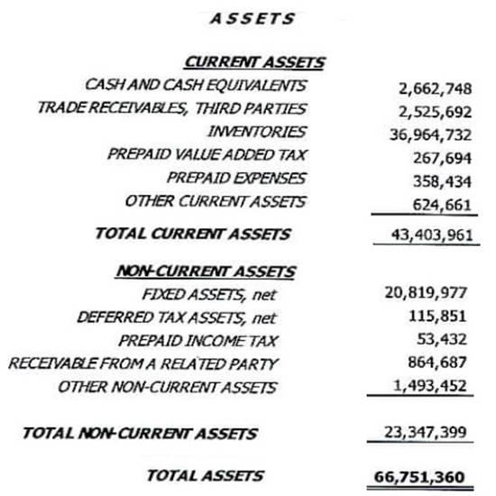 contoh laporan keuangan perusahaan manufaktur dalam bahasa inggris