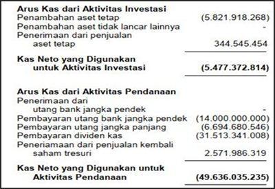 Contoh Laporan Keuangan - Arus Kas