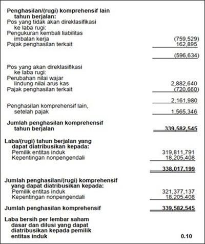 contoh jurnal dan laporan keuangan perusahaan jasa
