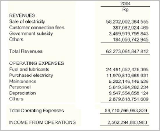 Contoh Laporan Keuangan PLN 2004