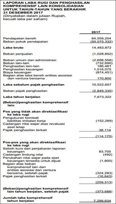 Contoh Soal Laporan Keuangan Dalam Bahasa Inggris