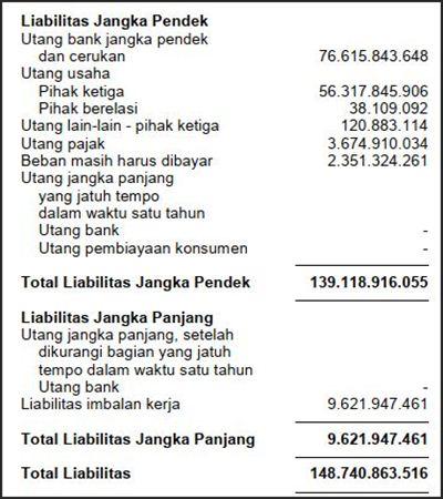 contoh analisis laporan keuangan perusahaan tbk