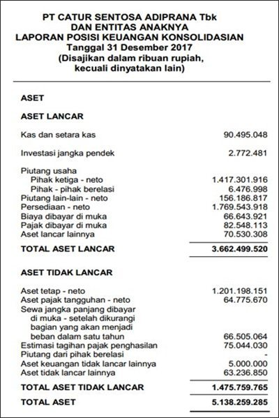 Contoh Lengkap Laporan Keuangan untuk Perusahaan Jasa | PAKAR