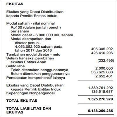 Contoh Laporan Keuangan - Neraca