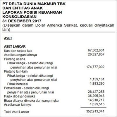 Contoh Neraca - PT Delta DM (bagian 1)