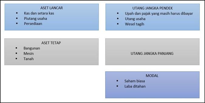 Format Laporan Keuangan Neraca