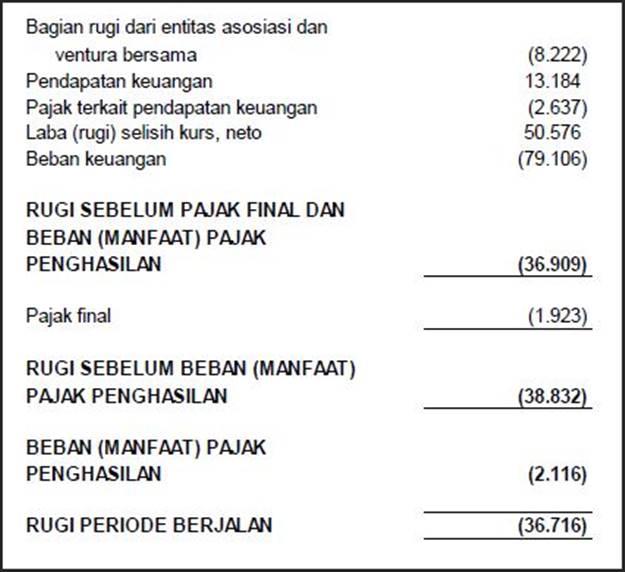 contoh laporan keuangan laba rugi perusahaan manufaktur