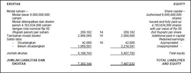 contoh neraca keuangan perusahaan dagang